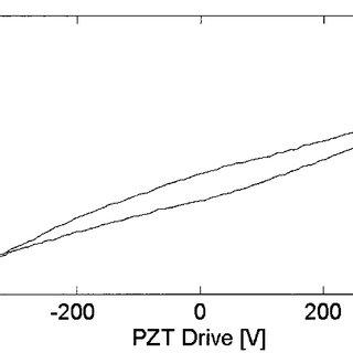 Doppler signal generated from the SM laser Doppler