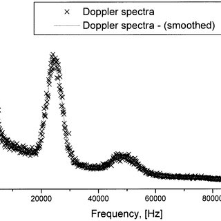 (PDF) Self-Mixing Laser Diode Velocimetry: Application to