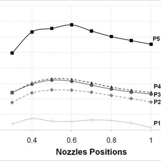 Impact of nozzles rack positions on ORC net power for five