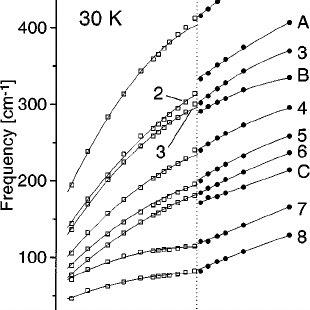 Phase diagram of nitrogen. The boundary between the ⑀ and