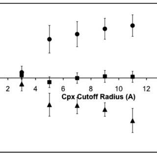 Average correlation coefficient for correlation subgroups