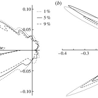 Asymptotic regions around the aerofoil; leading-and
