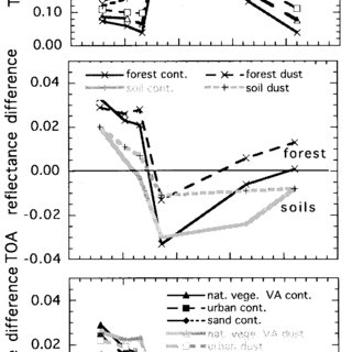 (PDF) The MODIS 2.1-??m channel-correlation with visible