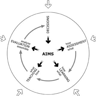 A Logical Model of Curriculum Development (from Cowan