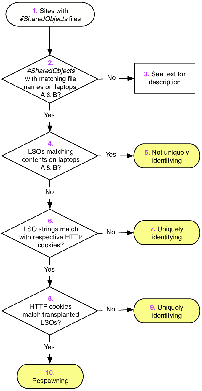 medium resolution of flow chart of website classification based on sharedobjects purple numbers correspond to descriptions in the