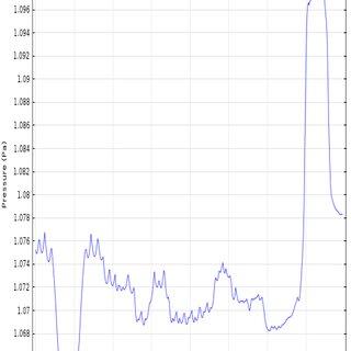Modified representation of the Stratigraphic correlation