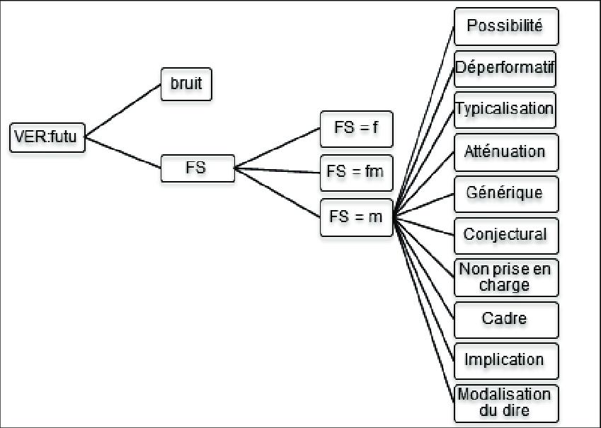 Schéma arborescent du système d'annotation du futur simple