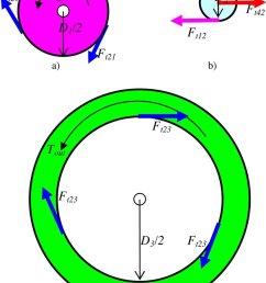 sun planet and ring gears free body diagram a sun gear b [ 829 x 1163 Pixel ]