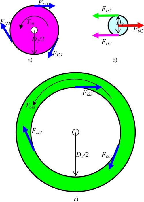 small resolution of sun planet and ring gears free body diagram a sun gear b