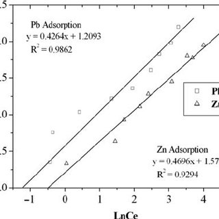 Effect of pH on removal of lead and zinc from aqueous