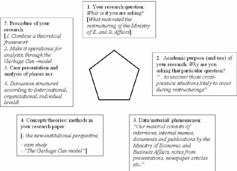 Fig 5 Example B Shown In The Research Paper Pentagon Scientific