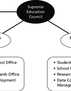 organizational structure for independent school system also download rh researchgate