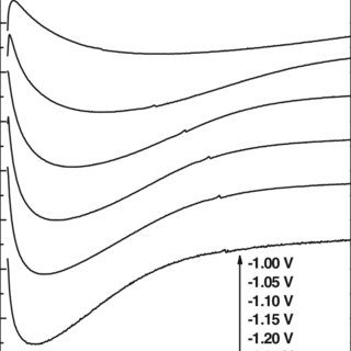 (PDF) A study of the electrodeposition of Co–Cu alloys