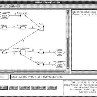 (PDF) Atemplate-based modeling approach for system design