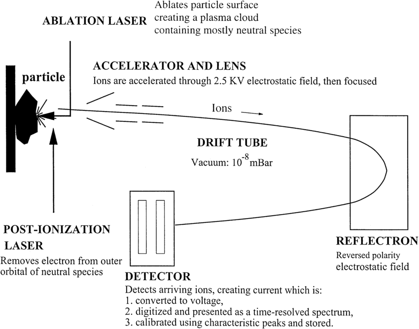 schematic diagram of mass spectrometer mk4 golf light switch wiring the time flight laser ionization