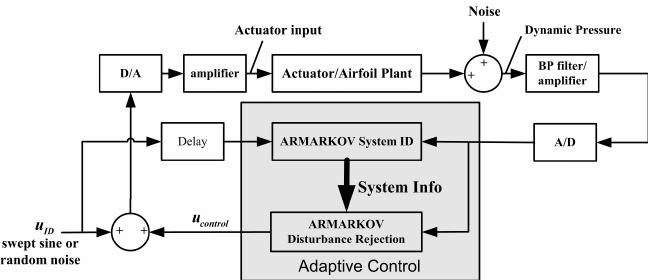 Block diagram of adaptive system identification and