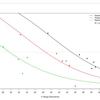 Example of random sampling for global habitat selection