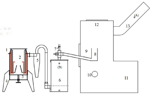 Schematic of the gasifier coupled with the forced-air