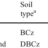 (PDF) Carbon input from 13C-labeled crops in four soil