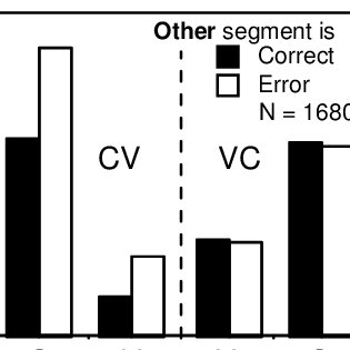 Error rates for V and C identification in CVand VC-type