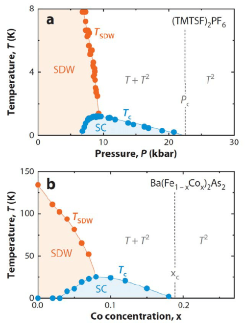 small resolution of phase diagram of organic and pnictide superconductors a temperature pressure phase diagram of