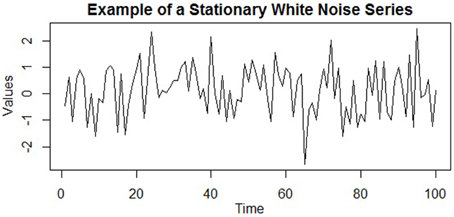 An example of a stationary time series (specifically, a