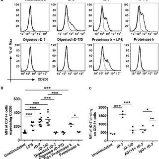 (A) 1×106 monocytes were treated with rD-7 (2.5 µg/ml), r6