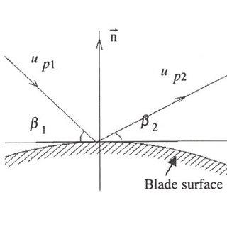 (PDF) CFD Modelling of Erosive Wear