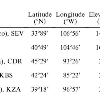 (PDF) Egerton-Warburton LM, Johnson NC, Allen EB