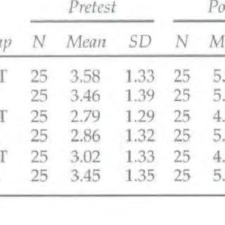 (PDF) Longitudinal Study of Speech Perception, Speech, and