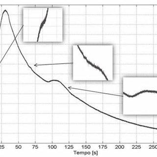 Detecção de algumas transformações de fase no aço AISI
