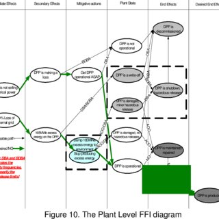 nuclear power plant diagram worksheet 2001 chevy impala engine pdf an example of functional failure identification in the design a