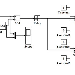 Simulink model of Delta modulated controller and PWM