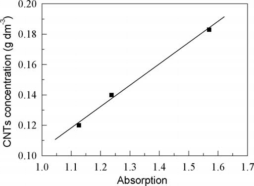 The calibration curve of CNTs in aqueous solution without
