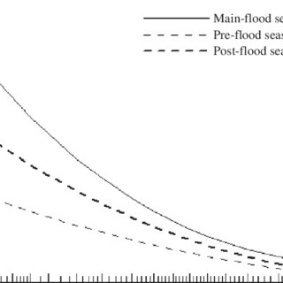 Flow chart of the flood control decision-making process