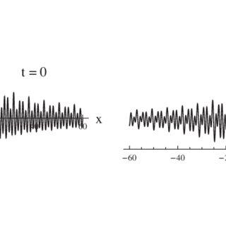 (PDF) Modified homogeneous balance method: Applications