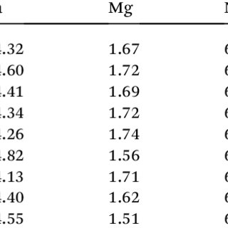 PCT isotherms of the alloy annealed at 900 C (a), 935 C (b