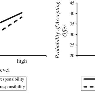 (PDF) Corporate Social Responsibility, Applicants