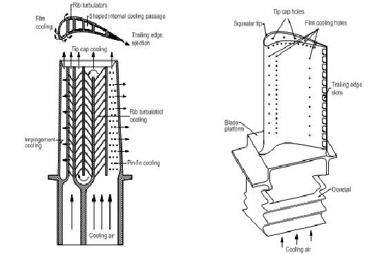 Schematic of the modern gas turbine with common cooling