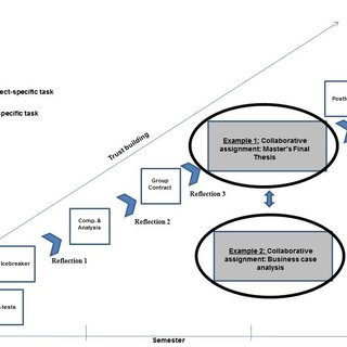(PDF) Integrating Intercultural Competence development