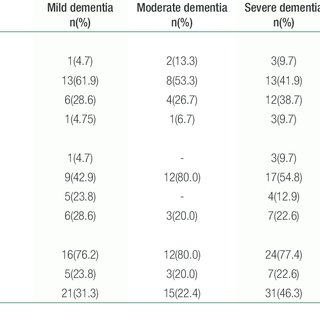 (PDF) Alzheimer's disease: Functional decline and stage of
