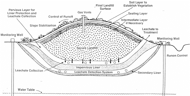 1: Schematic Cross Section in a Sanitary Landfill (17
