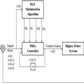 The structure of the PID controller The block diagram of