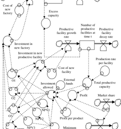 diagram of system dynamics model for investment process [ 850 x 1024 Pixel ]