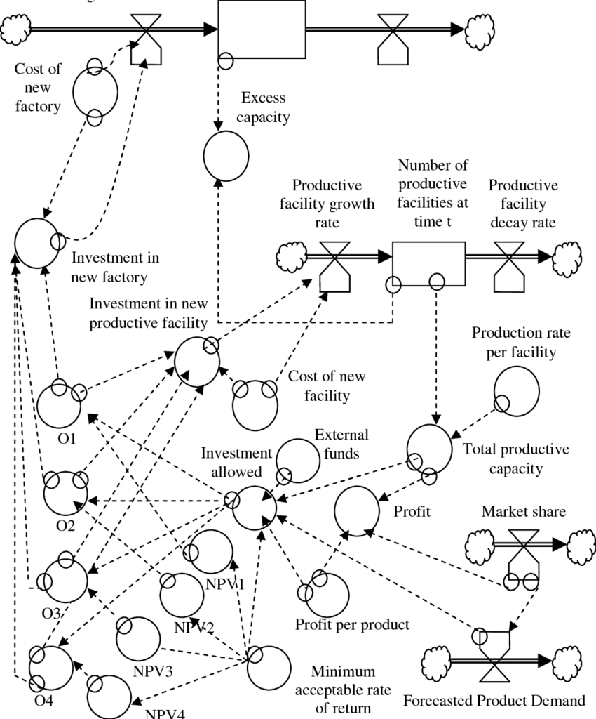 hight resolution of diagram of system dynamics model for investment process