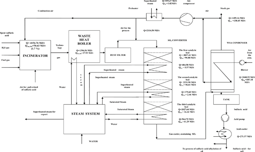 Schematic diagram of sulphuric acid production