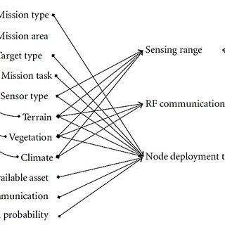 (PDF) Border Surveillance and Intrusion Detection Using
