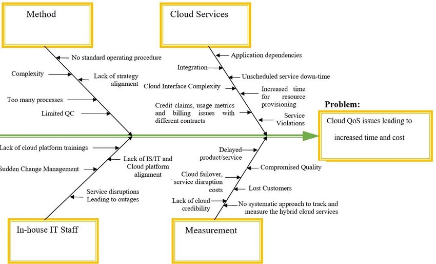 Fishbone Diagram For Cloud Tenant Abstract Use Case