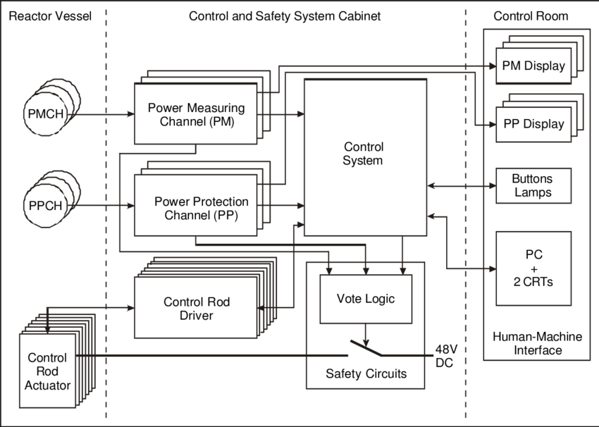 Block diagram of the upgraded control and safety system