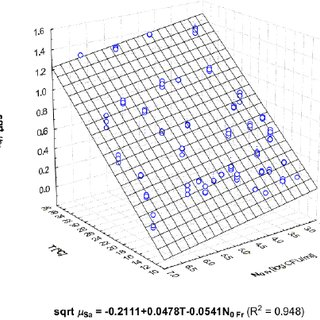 Plots of the square root of specific growth rates ( sqrt μ